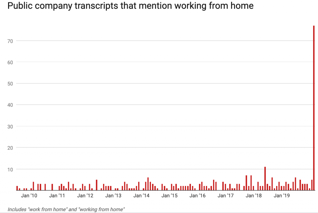 Public company transcripts that mention working from home