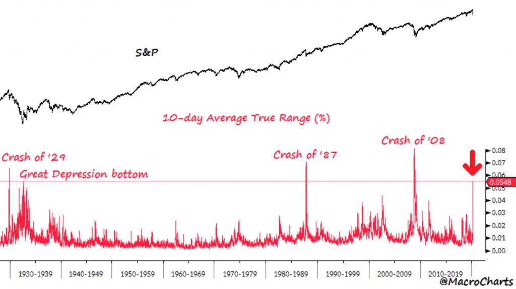 Stock market S&P illustration by MacroCharts