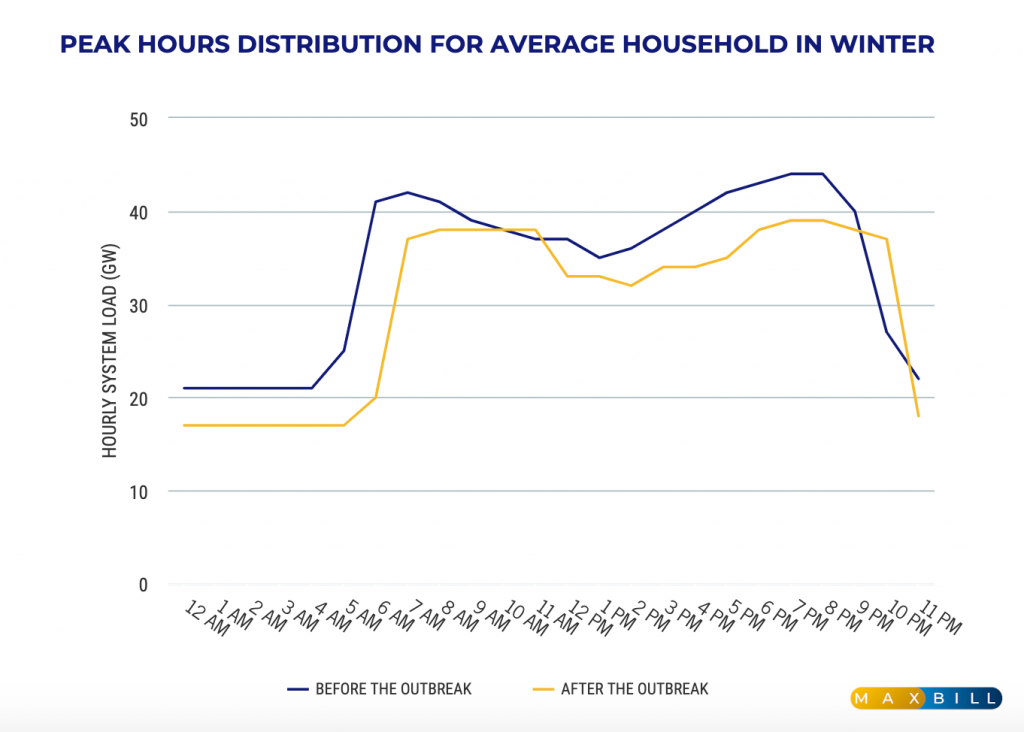 Peak hours distribution for average household in winter infographic
