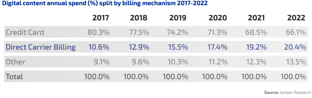 the percentage of carrier billing operations