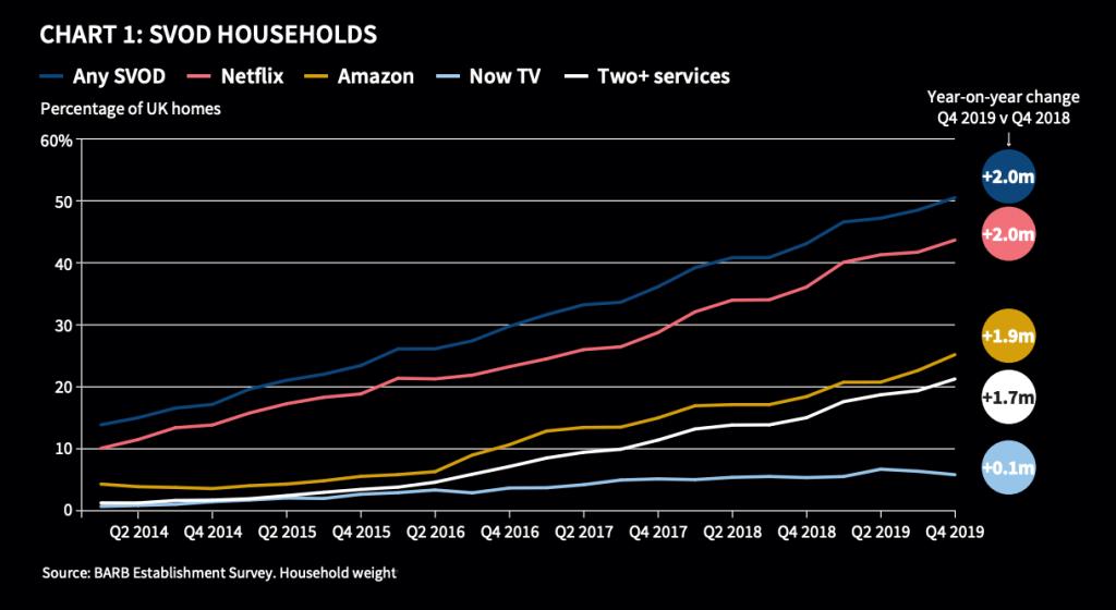 SVOT report BARB households survey graph