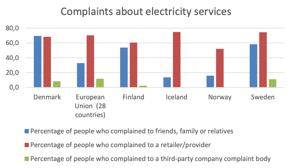 electricity Denmark Sweden Iceland Finland