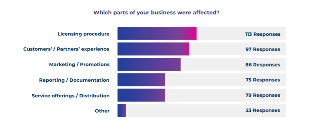 parts of business in the iGaming sector that were affected by regulations | MaxBill study