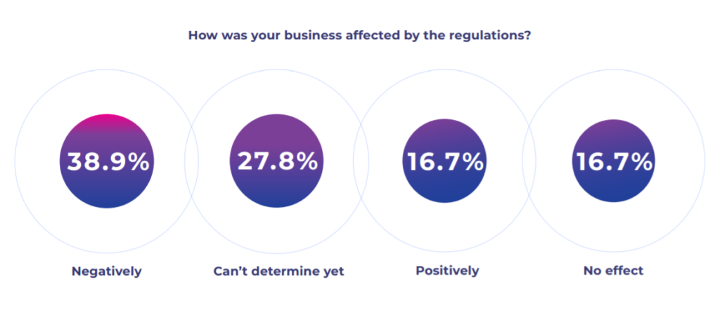 The negative and positive effect of iGaming regulations | MaxBill study