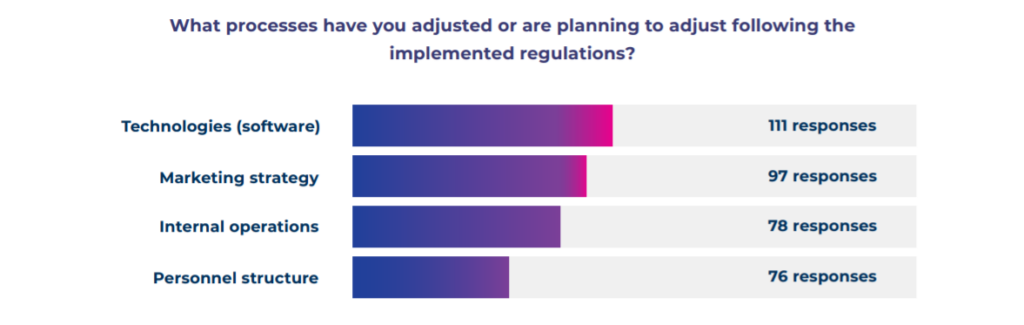 Processes to be adjusted in the iGaming following regulations | MaxBill study